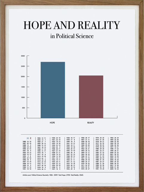 , 'Words and Years - Hope and Reality in Political Science,' 2010, OSL Contemporary