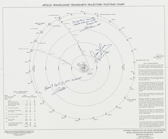apollo 13 trajectory chart - boom!