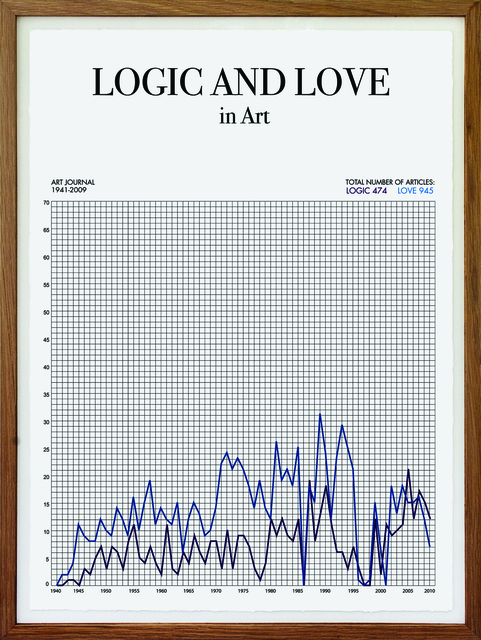 , 'Words and Years - Logic and Love in Art,' 2010, OSL Contemporary